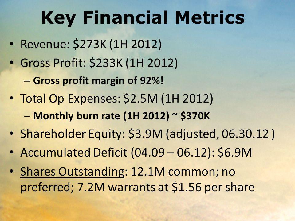 Key Financial Metrics Revenue: $273K (1H 2012) Gross Profit: $233K (1H 2012) – Gross profit margin of 92%! Total Op Expenses: $2.5M (1H 2012) – Monthl