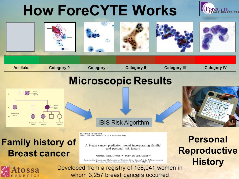 How ForeCYTE Works AcellularCategory 0Category ICategory IICategory IIICategory IV Microscopic Results Family history of Breast cancer Personal Reprod