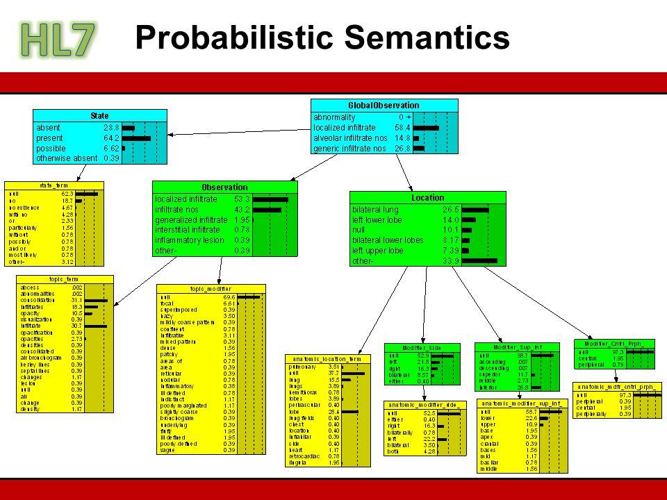 Probabilistic Semantics