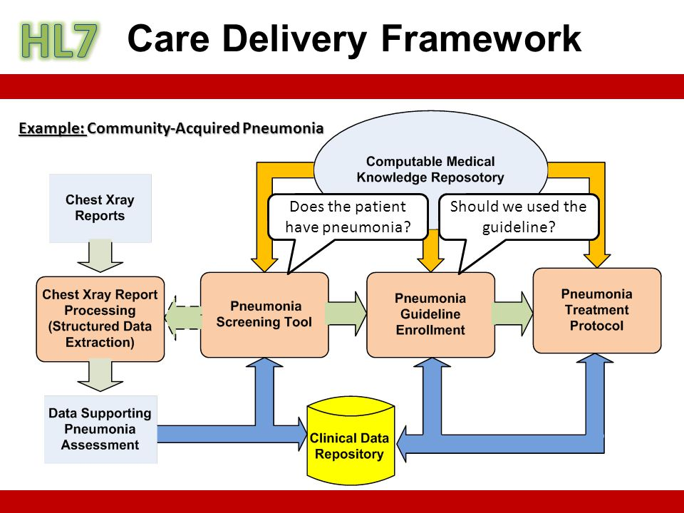 Care Delivery Framework Example: Community-Acquired Pneumonia Does the patient have pneumonia.