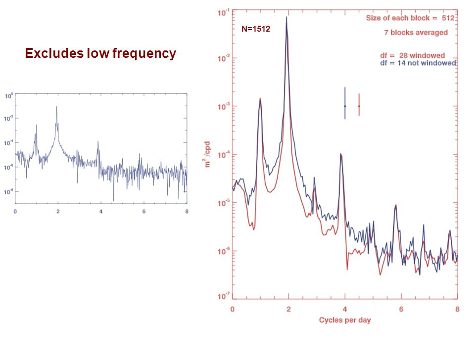 Excludes low frequency N=1512