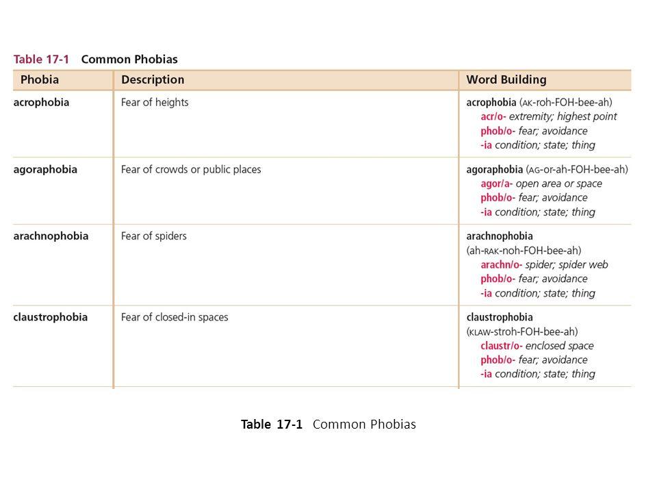 Table 17-1 Common Phobias