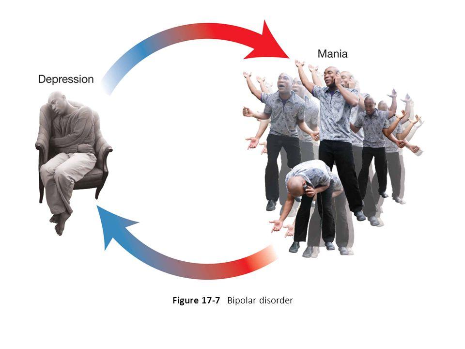 Figure 17-7 Bipolar disorder