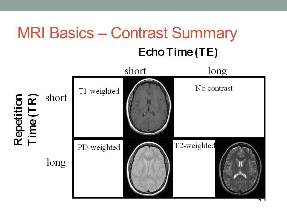 MRI Basics – Contrast Summary