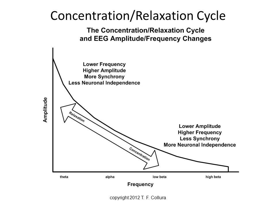 Migraines Walker (2011) compared EEG with Medication Effectiveness EEG Biofeedback Effectiveness copyright 2012 T.