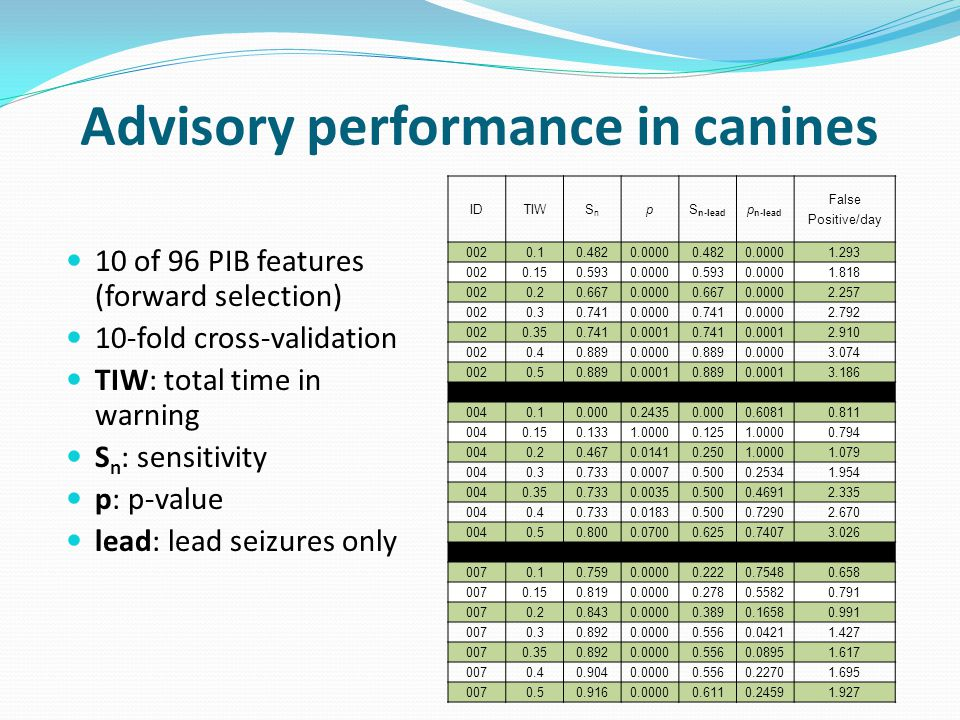 Advisory performance in canines IDTIWSnSn pS n-lead p n-lead False Positive/day 0020.10.4820.00000.4820.00001.293 0020.150.5930.00000.5930.00001.818 0020.20.6670.00000.6670.00002.257 0020.30.7410.00000.7410.00002.792 0020.350.7410.00010.7410.00012.910 0020.40.8890.00000.8890.00003.074 0020.50.8890.00010.8890.00013.186 0040.10.0000.24350.0000.60810.811 0040.150.1331.00000.1251.00000.794 0040.20.4670.01410.2501.00001.079 0040.30.7330.00070.5000.25341.954 0040.350.7330.00350.5000.46912.335 0040.40.7330.01830.5000.72902.670 0040.50.8000.07000.6250.74073.026 0070.10.7590.00000.2220.75480.658 0070.150.8190.00000.2780.55820.791 0070.20.8430.00000.3890.16580.991 0070.30.8920.00000.5560.04211.427 0070.350.8920.00000.5560.08951.617 0070.40.9040.00000.5560.22701.695 0070.50.9160.00000.6110.24591.927 10 of 96 PIB features (forward selection) 10-fold cross-validation TIW: total time in warning S n : sensitivity p: p-value lead: lead seizures only