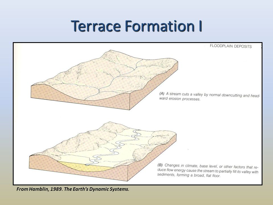 From Hamblin, 1989. The Earth's Dynamic Systems. Terrace Formation I