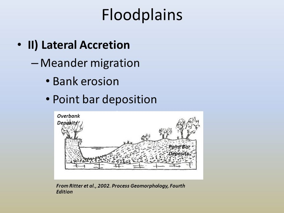Floodplains II) Lateral Accretion – Meander migration Bank erosion Point bar deposition Point Bar Deposits Overbank Deposits From Ritter et al., 2002.