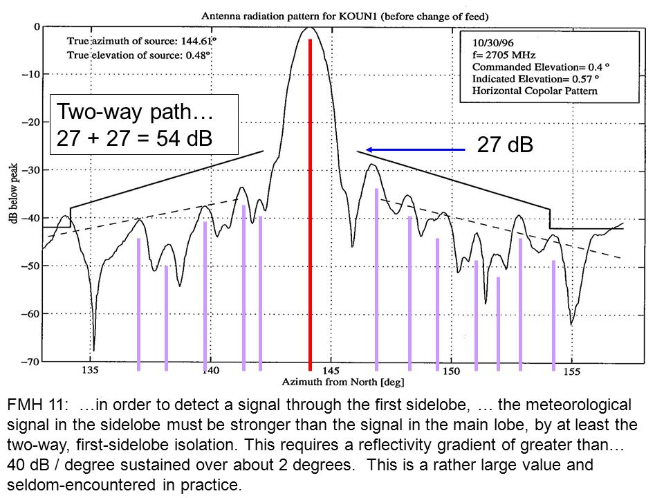 27 dB Two-way path… 27 + 27 = 54 dB FMH 11: …in order to detect a signal through the first sidelobe, … the meteorological signal in the sidelobe must