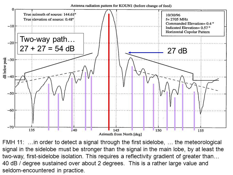 Time Continuity 21:06 UTC 21:11 UTC