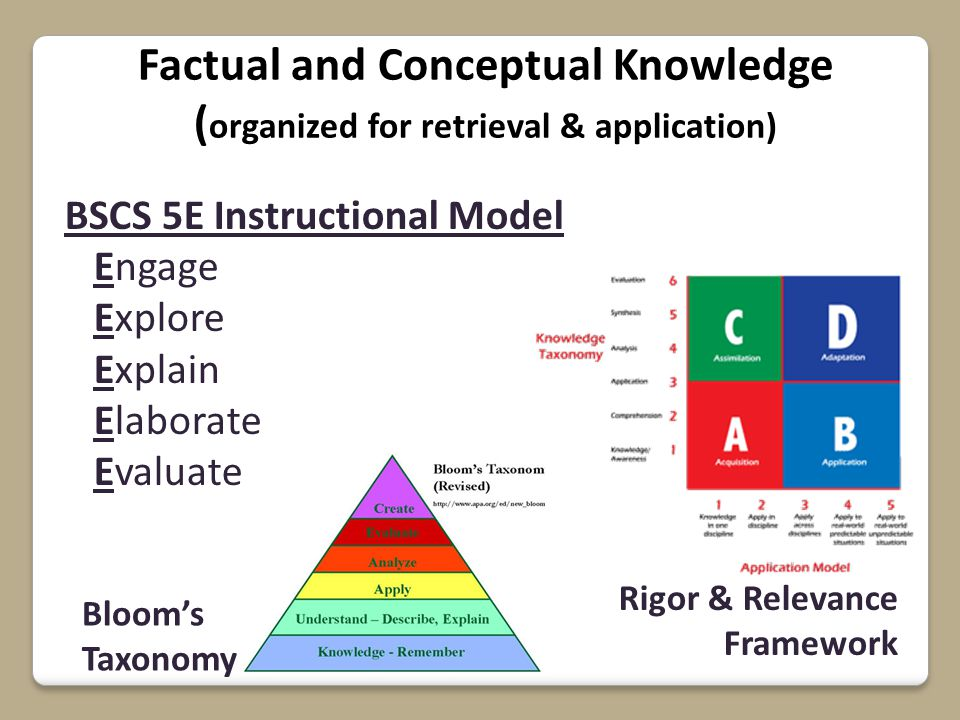 Factual and Conceptual Knowledge ( organized for retrieval & application) Bloom's Taxonomy Rigor & Relevance Framework BSCS 5E Instructional Model Engage Explore Explain Elaborate Evaluate