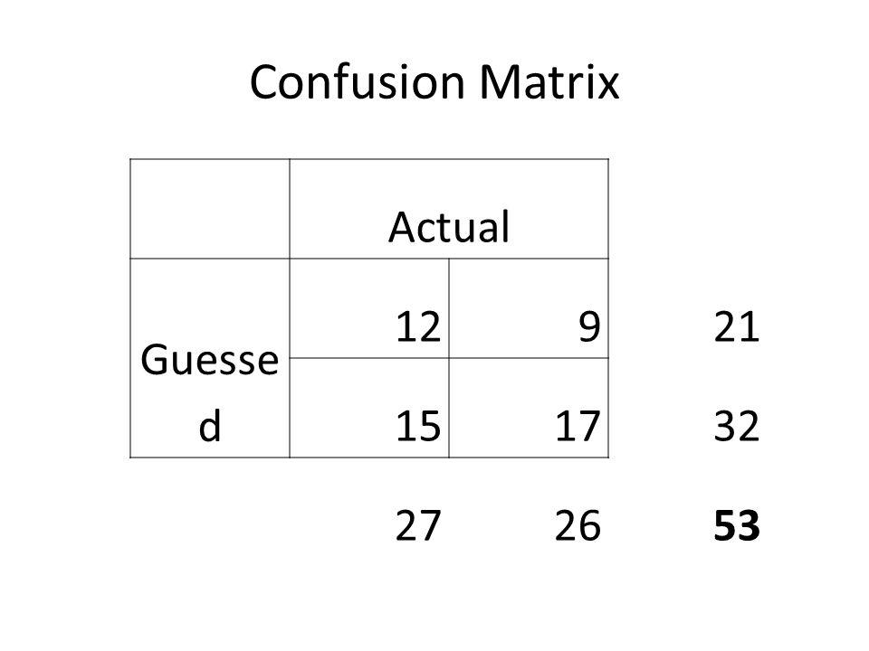 Confusion Matrix Actual Guesse d 12921 151732 272653