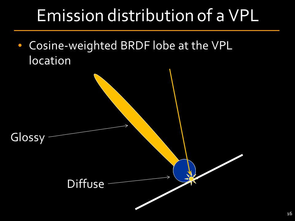 Cosine-weighted BRDF lobe at the VPL location Emission distribution of a VPL 16 Glossy Diffuse