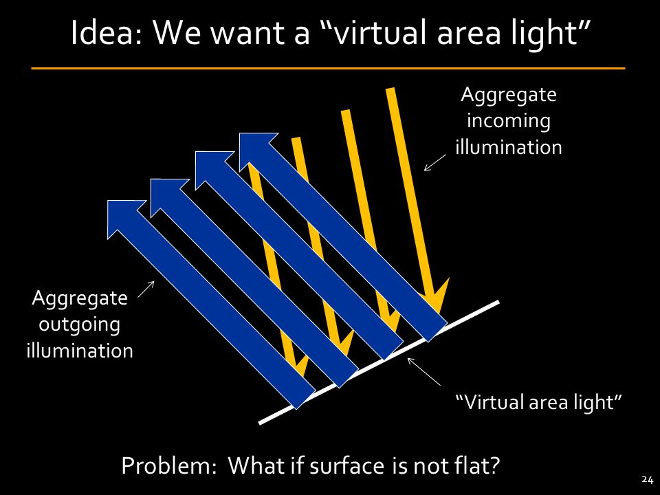 Idea: We want a virtual area light 24 Aggregate incoming illumination Aggregate outgoing illumination Virtual area light Problem: What if surface is not flat?