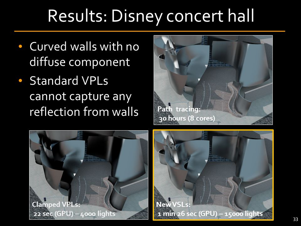 Results: Disney concert hall Curved walls with no diffuse component Standard VPLs cannot capture any reflection from walls Clamped VPLs: 22 sec (GPU)