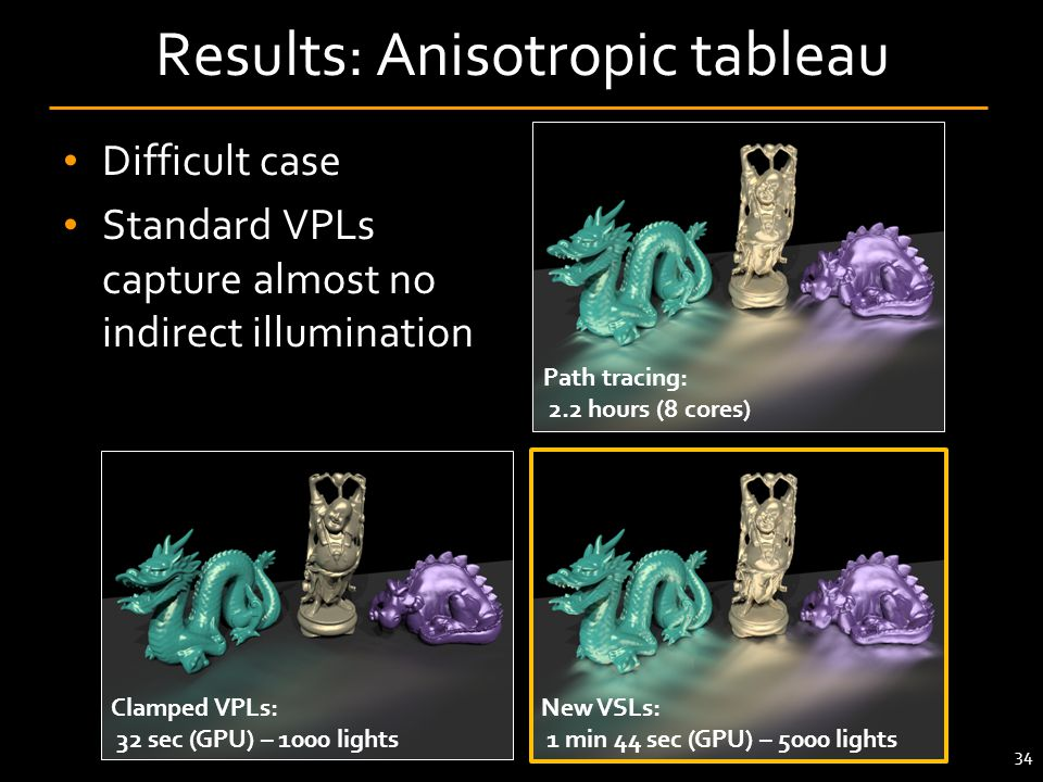 Results: Anisotropic tableau Difficult case Standard VPLs capture almost no indirect illumination Clamped VPLs: 32 sec (GPU) – 1000 lights New VSLs: 1