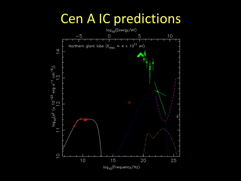 Cen A IC predictions