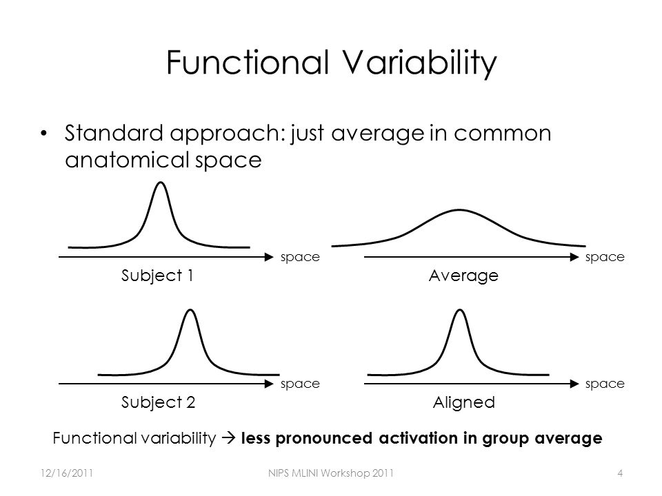 Functional Variability Standard approach: just average in common anatomical space 12/16/2011NIPS MLINI Workshop 20114 Functional variability  less pronounced activation in group average space Subject 1 Subject 2 space Average space Aligned space