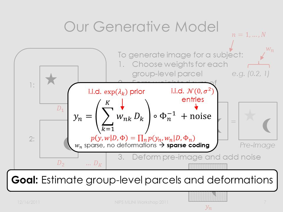 Our Generative Model 12/16/2011NIPS MLINI Workshop 20117 To generate image for a subject: 1.Choose weights for each group-level parcel 2.Form weighted sum of group-level parcels 3.Deform pre-image and add noise Pre-image e.g.
