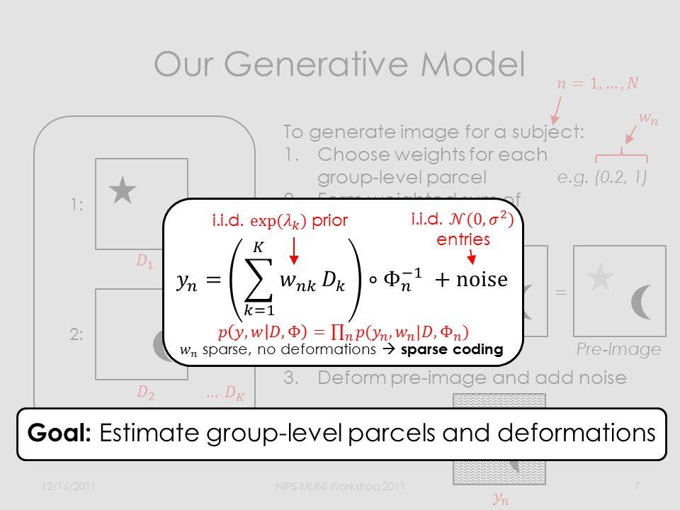 Estimating Group-level Parcels and Deformations 12/16/2011NIPS MLINI Workshop 20118 sparsitysmoothnessparcelidentifiability