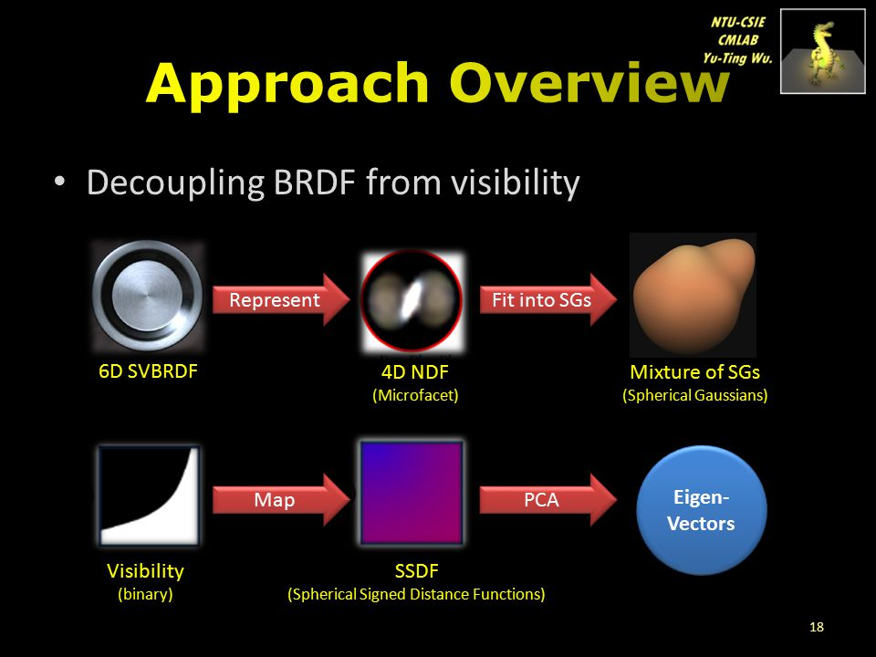 Decoupling BRDF from visibility 6D SVBRDF Represent 4D NDF (Microfacet) Visibility (binary) SSDF (Spherical Signed Distance Functions) Fit into SGs Ma