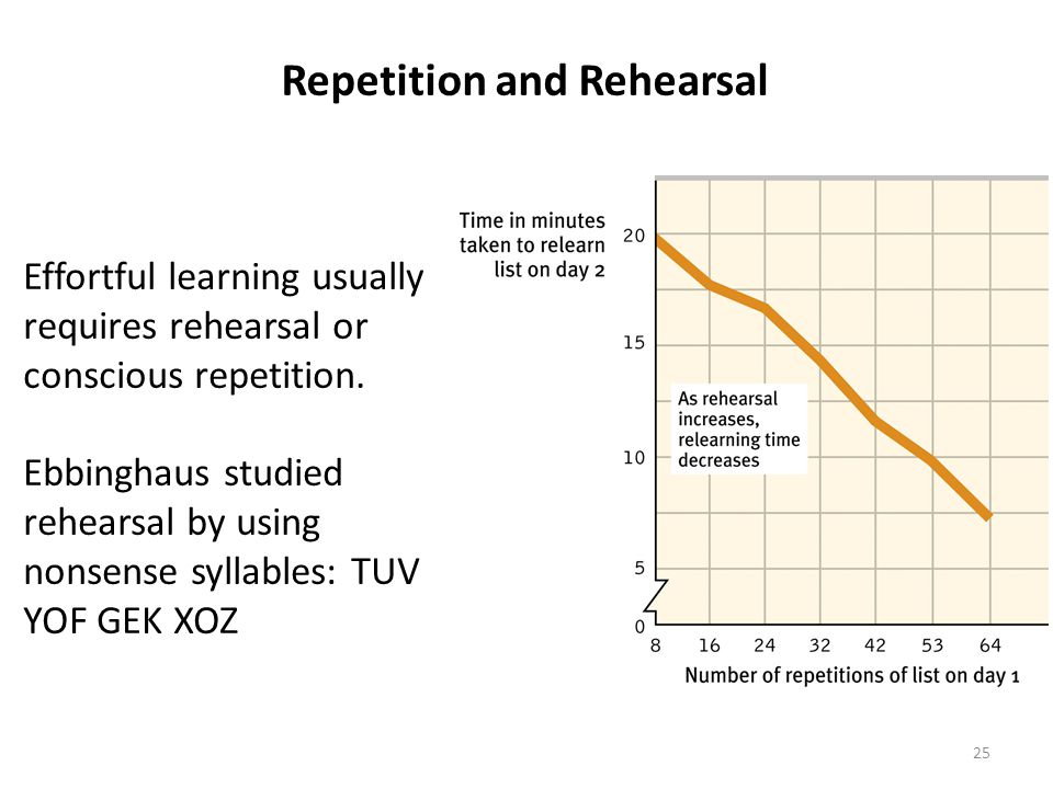 25 Repetition and Rehearsal Effortful learning usually requires rehearsal or conscious repetition.