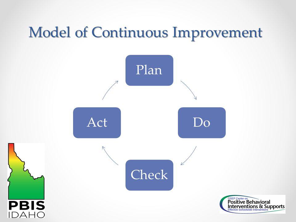 Model of Continuous Improvement PlanDoCheckAct