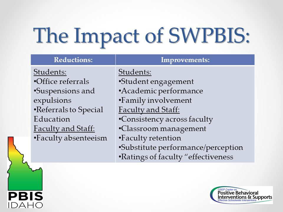 The Impact of SWPBIS: Reductions:Improvements: Students: Office referrals Suspensions and expulsions Referrals to Special Education Faculty and Staff: