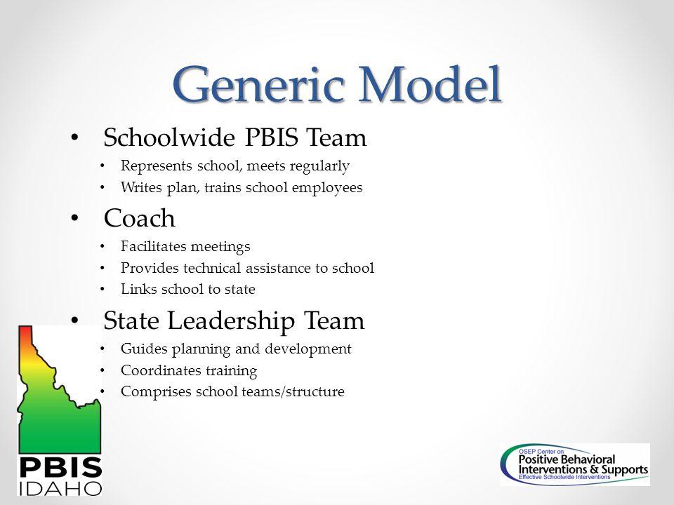 Generic Model Schoolwide PBIS Team Represents school, meets regularly Writes plan, trains school employees Coach Facilitates meetings Provides technic