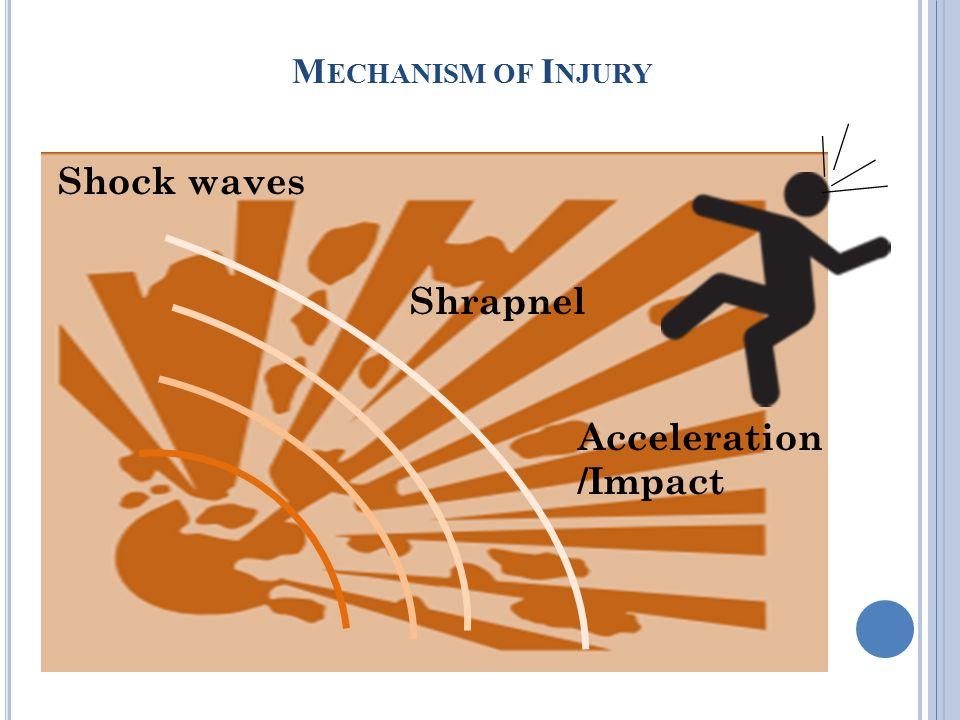 M ECHANISM OF I NJURY Shock waves Shrapnel Acceleration /Impact