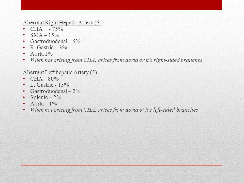 Aberrant Right Hepatic Artery (5) CHA - 75% SMA – 15% Gastroduodenal – 6% R.