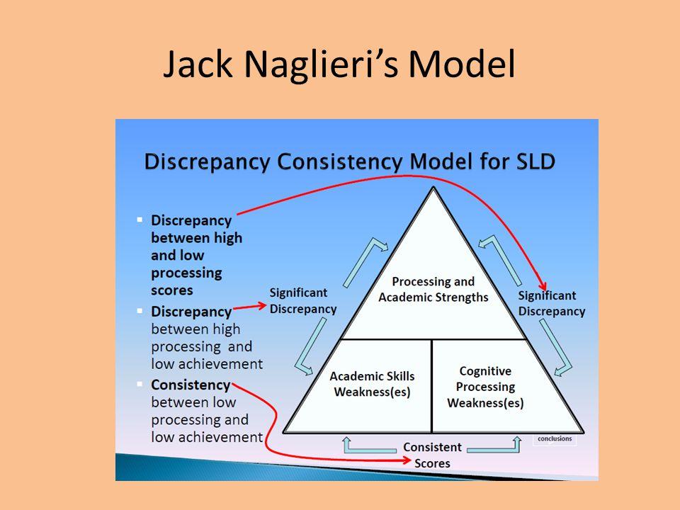 Jack Naglieri's Model