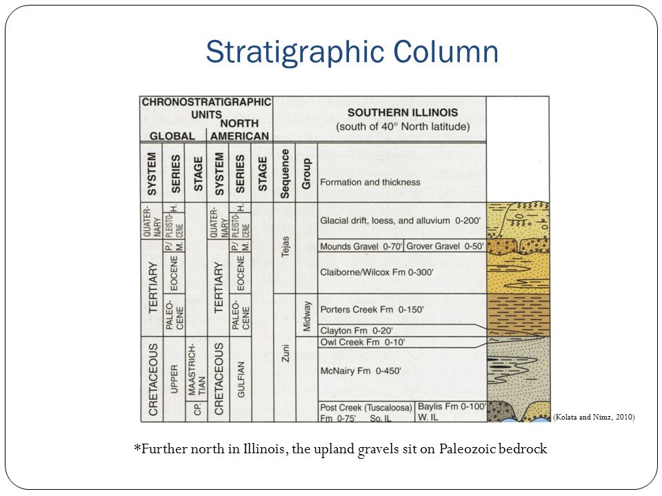 Stratigraphic Column *Further north in Illinois, the upland gravels sit on Paleozoic bedrock (Kolata and Nimz, 2010)