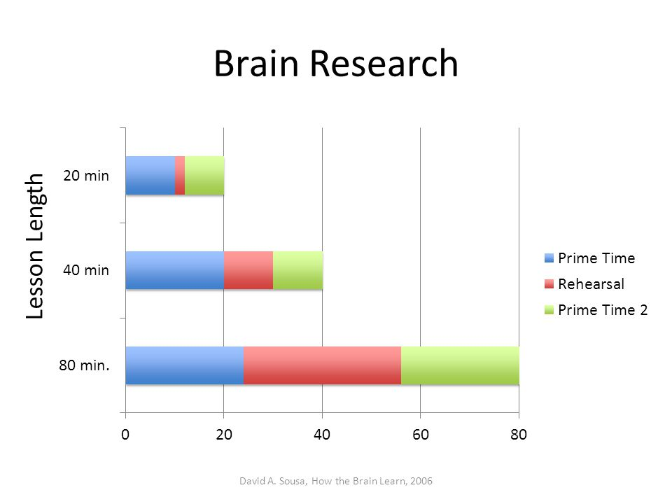 Brain Research David A. Sousa, How the Brain Learn, 2006 Lesson Length