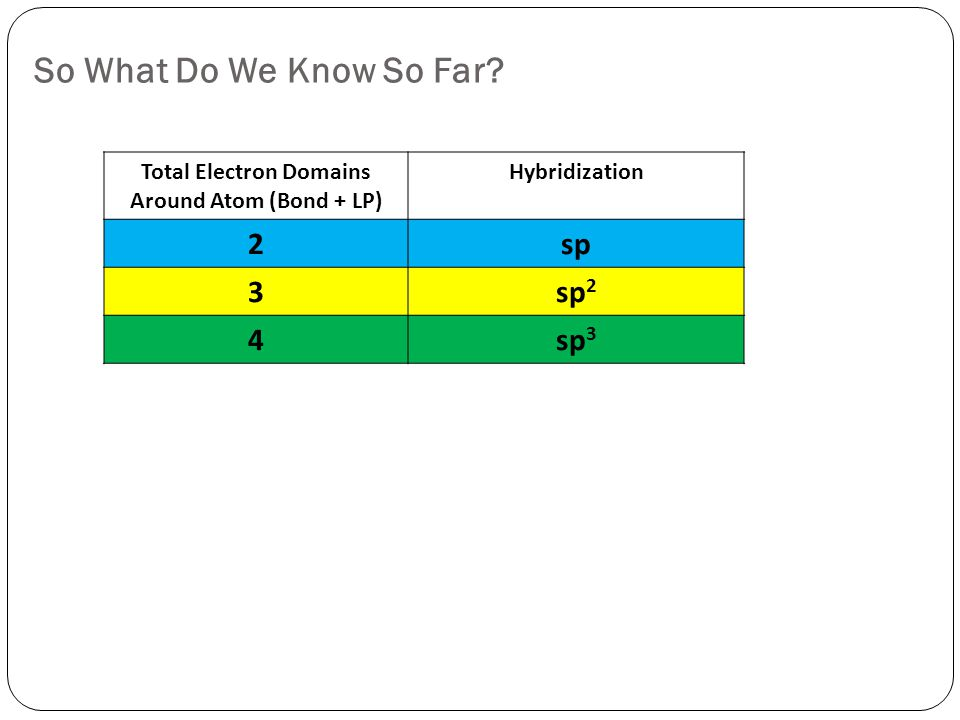 So What Do We Know So Far.