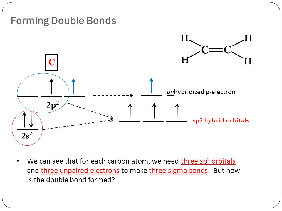 2s 2 2p 2 sp2 hybrid orbitals unhybridized p-electron C C H H H H Forming Double Bonds C We can see that for each carbon atom, we need three sp 2 orbitals and three unpaired electrons to make three sigma bonds.