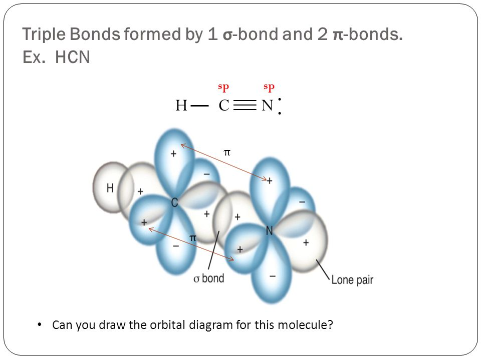 Triple Bonds formed by 1 σ -bond and 2 π -bonds. Ex.