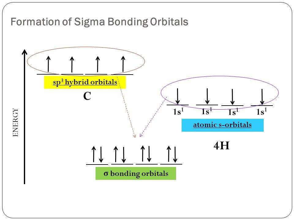 Formation of Sigma Bonding Orbitals sp 3 hybrid orbitals ENERGY 1s 1 C 4H σ bonding orbitals atomic s-orbitals