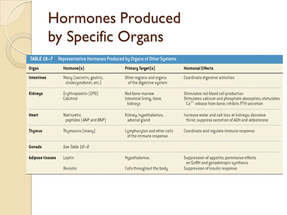 Hormones Produced by Specific Organs Table 18–7