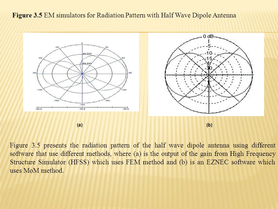 (a) (b). Figure 3.5 EM simulators for Radiation Pattern with Half Wave Dipole Antenna Figure 3.5 presents the radiation pattern of the half wave dipol