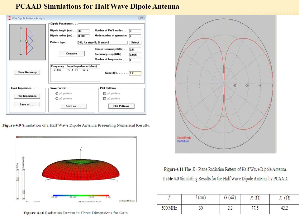 PCAAD Simulations for Half Wave Dipole Antenna