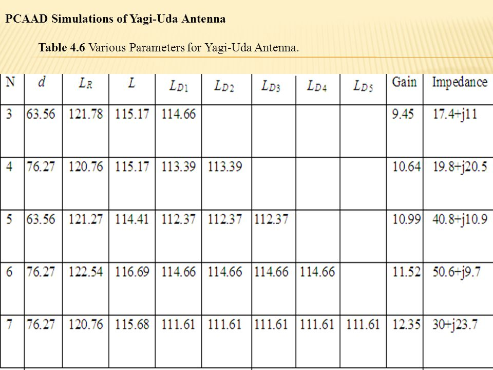 Table 4.6 Various Parameters for Yagi-Uda Antenna. PCAAD Simulations of Yagi-Uda Antenna