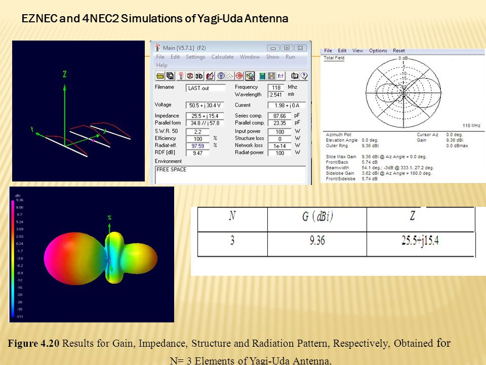 EZNEC and 4NEC2 Simulations of Yagi-Uda Antenna Figure 4.20 Results for Gain, Impedance, Structure and Radiation Pattern, Respectively, Obtained for N= 3 Elements of Yagi-Uda Antenna.