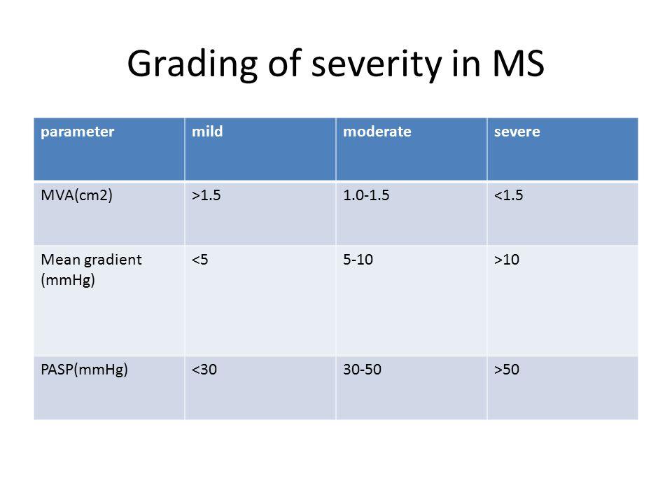 Grading of severity in MS parametermildmoderatesevere MVA(cm2)>1.51.0-1.5<1.5 Mean gradient (mmHg) <55-10>10 PASP(mmHg)<3030-50>50