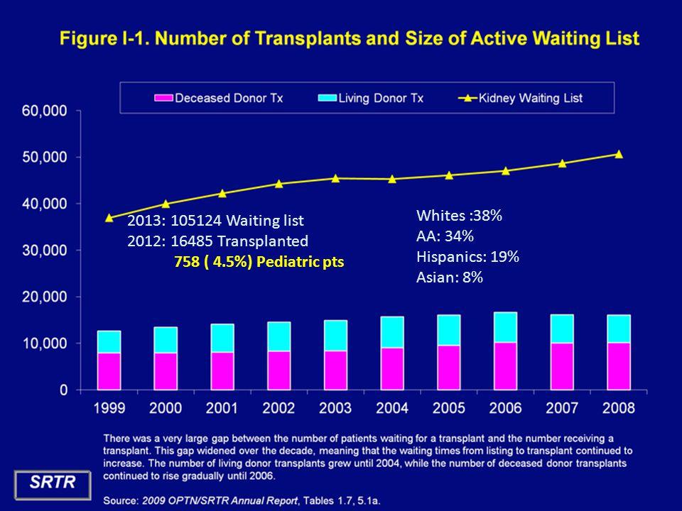 Northwestern University Feinberg School of Medicine 2013: 105124 Waiting list 2012: 16485 Transplanted 758 ( 4.5%) Pediatric pts Whites :38% AA: 34% Hispanics: 19% Asian: 8%