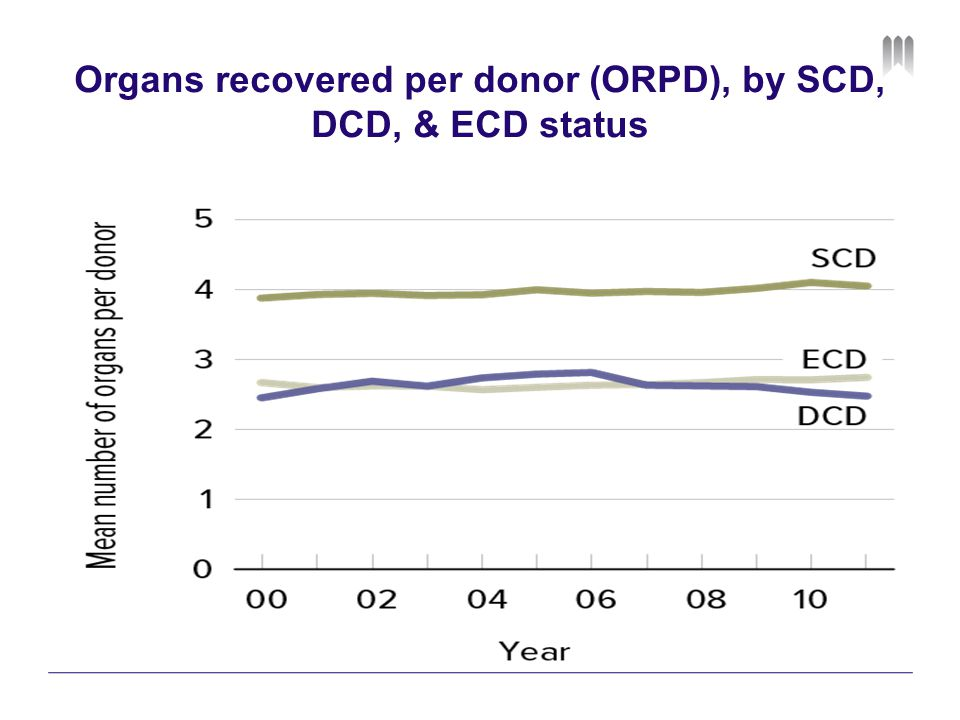 Organs recovered per donor (ORPD), by SCD, DCD, & ECD status
