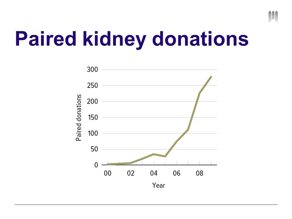 Paired kidney donations