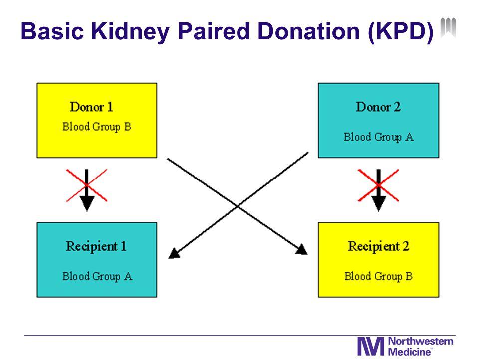 Basic Kidney Paired Donation (KPD)