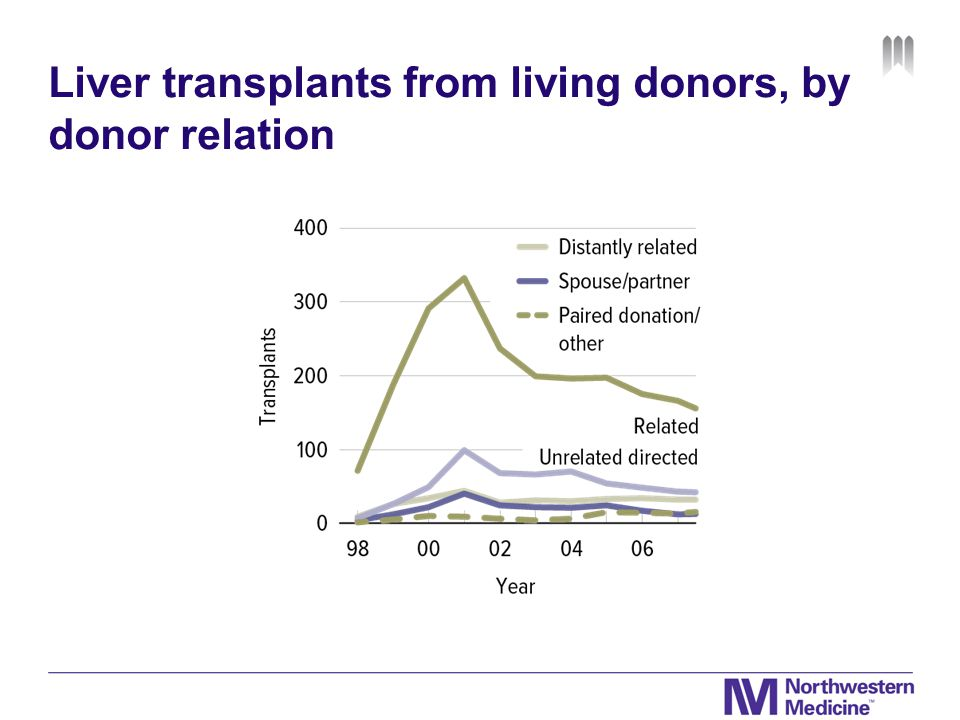 Liver transplants from living donors, by donor relation