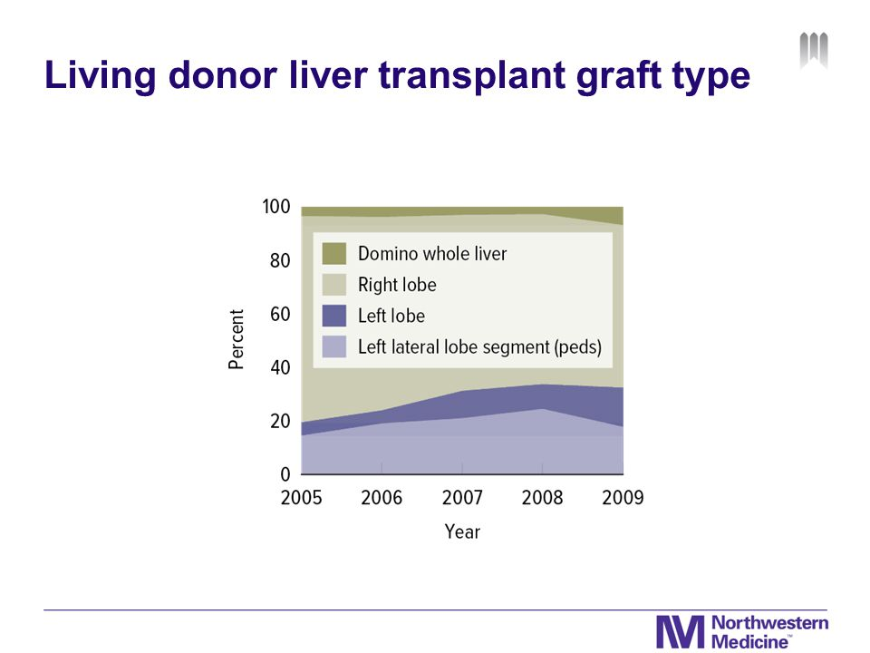 Living donor liver transplant graft type